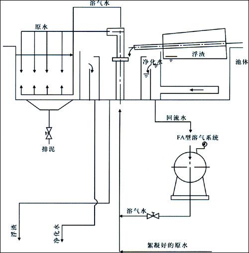 浮选池控制部分:开车准备,确认接线准确,把热过载继电器调到准确的